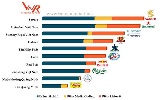 Công ty đồ uống không cồn Suntory PepsiCo đang giữ vị trí số 1