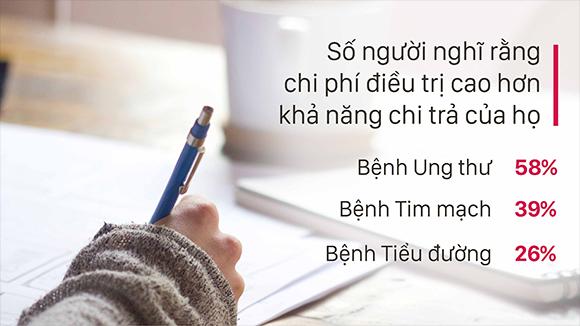 Khảo sát của AIA cho thấy người Việt Nam chưa có đủ giải pháp tài chính khi chữa trị bệnh hiểm nghèo