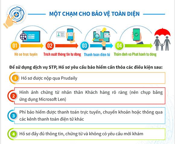 Prudential Việt Nam triển khai dịch vụ xử lý và phát hành hợp đồng tự động xuyên suốt
